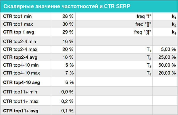 Скалярные значение частотностей и CTR SERP