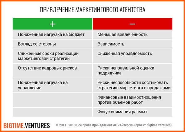 Privlecheniye-marketingovogo-agentstva-1