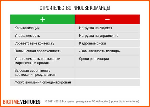 Stroitelstvo-lnhouse-komandy
