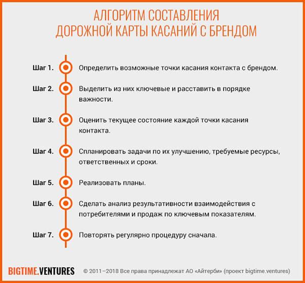 algoritm-dorojnoy-karty-1