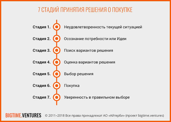 stadii-prinyatia-reshenia-1